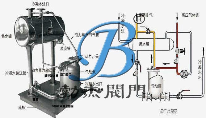 凝结水回收设备结构图
