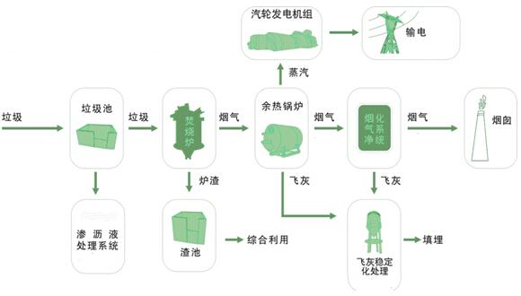 生活垃圾焚烧发电技术工艺流程图